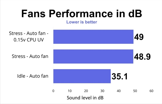 The chart of Fan's noise level measured during idle state, stress test at an auto fan and 0.15v undervolted CPU.
