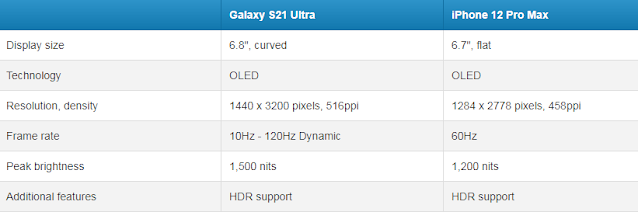 samsung galaxy s21 ultra , apple i phone 12 pro max , SAMSUNG GALAXY S 21 ULTRA 5G VS APPLE I PHONE 12 PRO MAX , DIFFERENCE BETWEEN