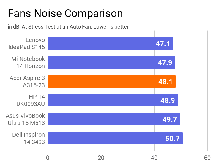 A chart on the comparison of fan noise of this laptop with other similar price laptops.