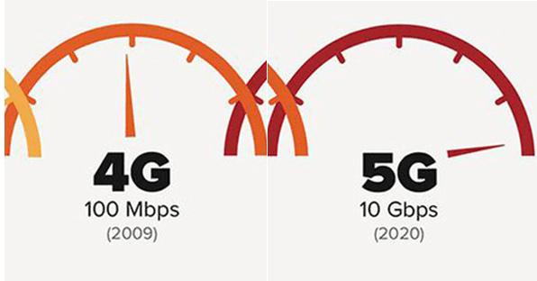 5G Teknolojisinin Avantajları ve Dezavantajları 4G'den Farkları