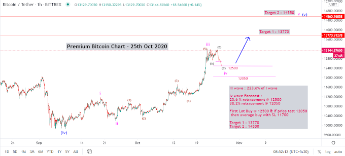 BTC/USD BITCOIN Elliott Wave Analysis 25th Oct 2020