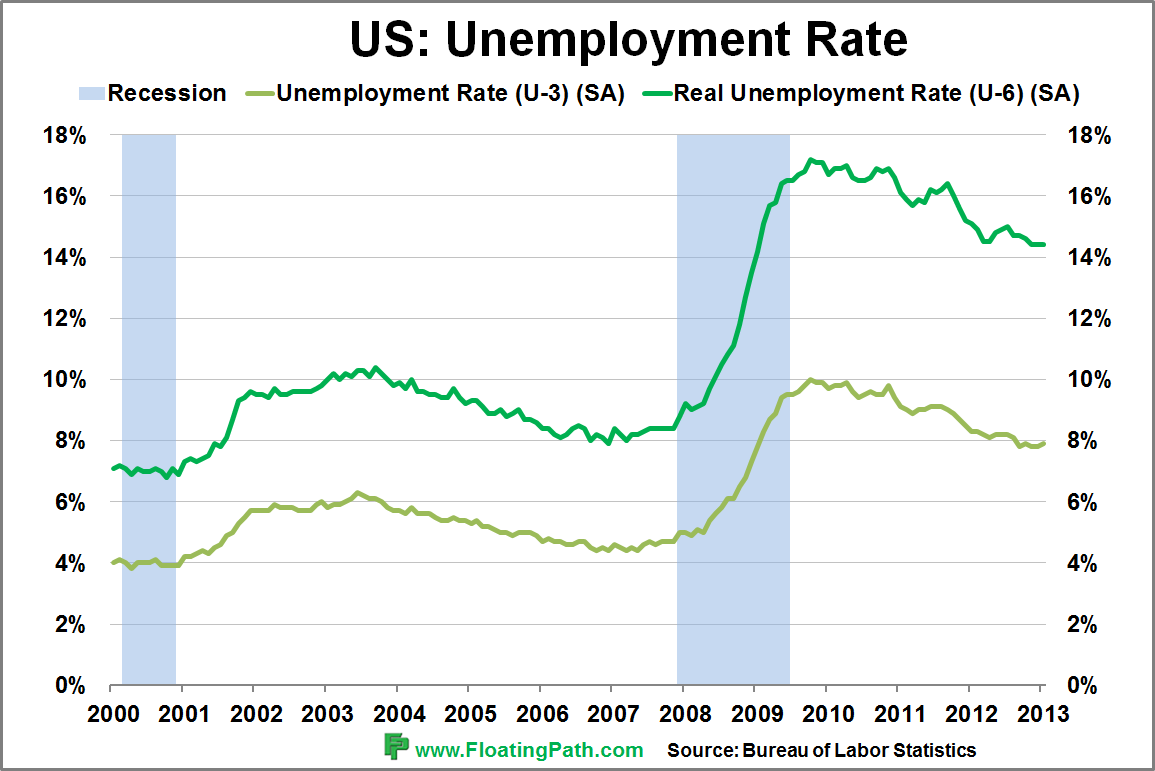 Unemployment rate in the U.S. 1990-2017