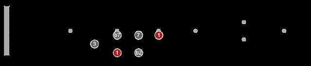pentatonic scale permutations guitar