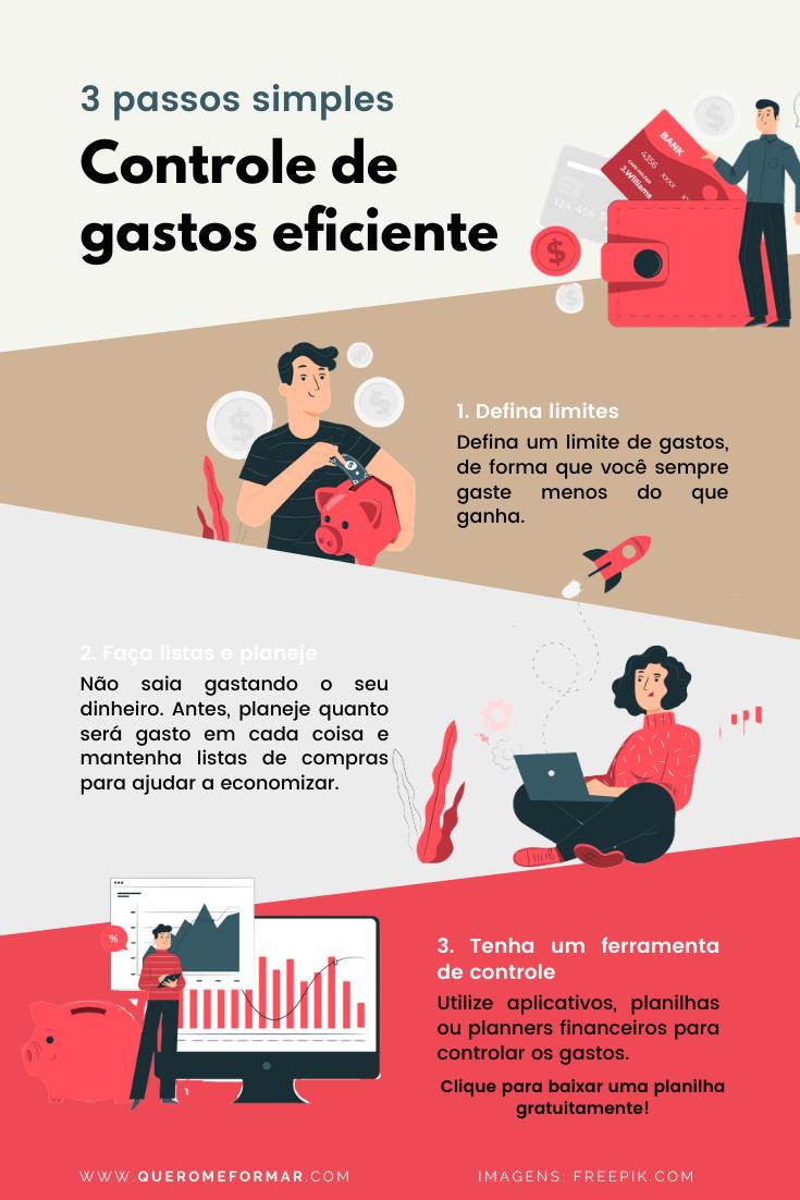 Infográfico Como Fazer um Controle de Gastos Eficiente em Apenas 3 Passos Simples