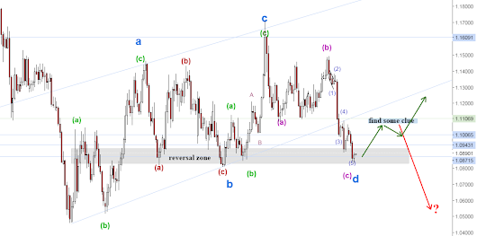 EURUSD wave C at the reversal area