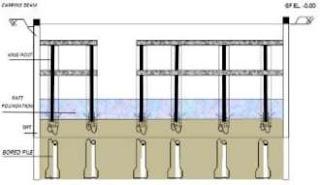 Pekerjaan Galian Basement 3 dan Raft Foundation
