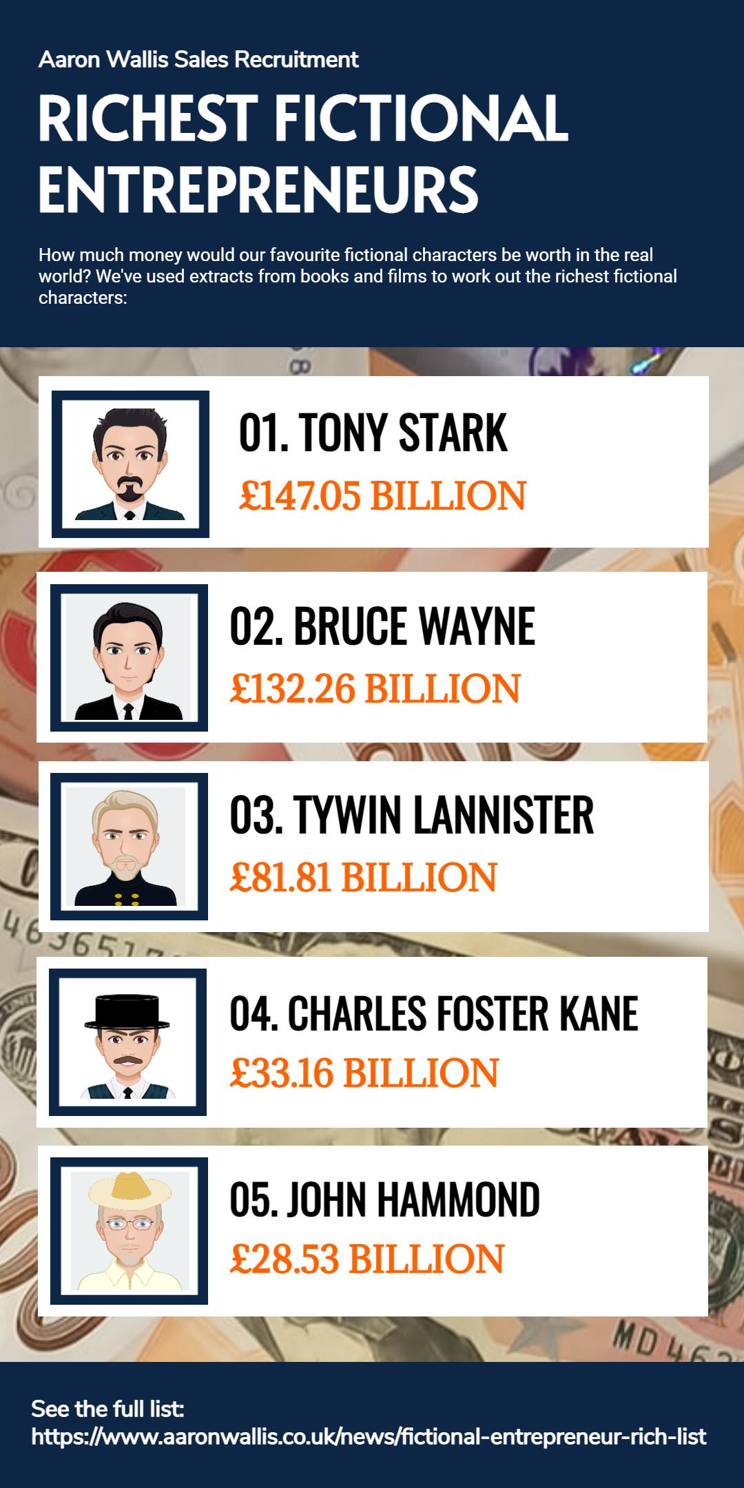 Fictional Entrepreneurs Rich List