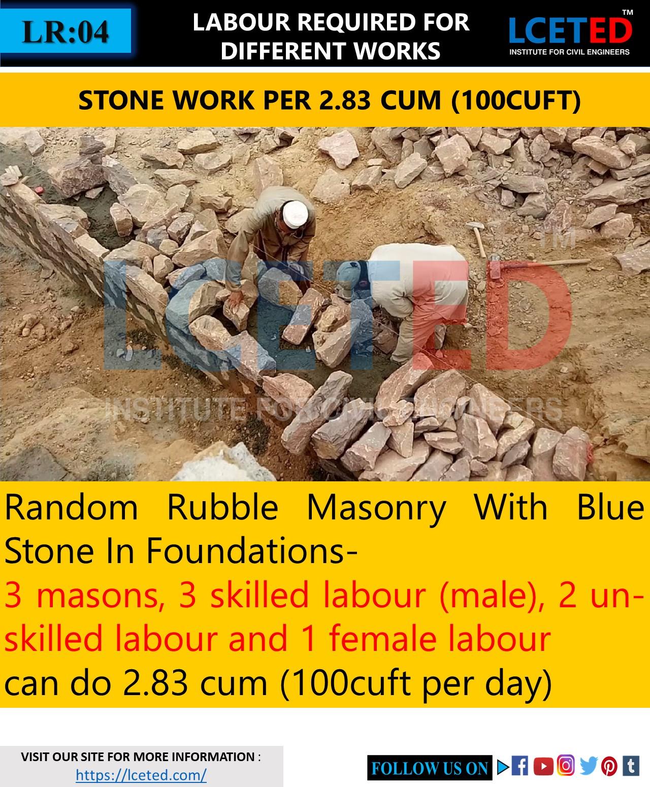 LABOUR MANAGEMENT IN CONSTRUCTION
