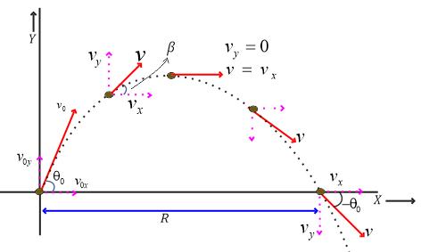Maximum range of projectile formula
