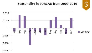 EURCAD FX Seasonality 2009-2019