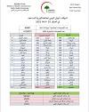 الموقف الوبائي اليومي لجائحة كورونا في العراق  ليوم الخميس  الموافق 25 شباط 2021