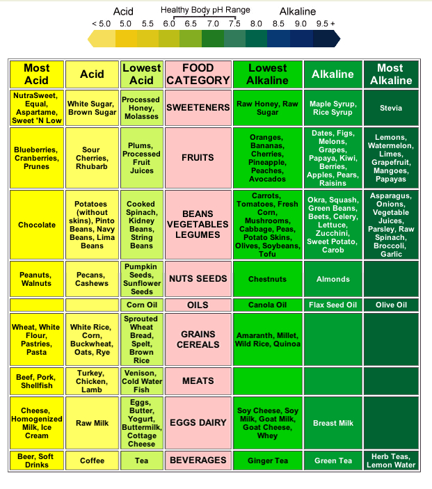Alkaline And Acid Food How Much Can I Eat