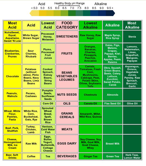 acid alkaline food chart pdf - Klisethegreaterchurch