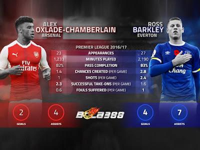 Chelsea Beri Lampu Hijau Bagi Conte Untuk Datangkan Barkley dan Chamberlain
