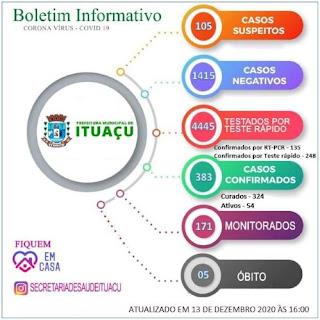 Ituaçu tem 383 casos confirmados da Covid-19; 324 já estão recuperados