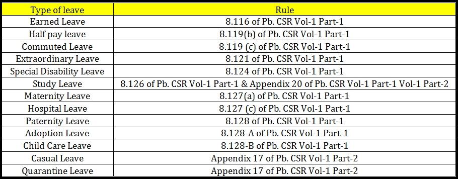 Punjab Govt  Notifications and Circulars
