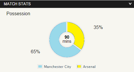 Stats: Manchester City 0 – 2 Arsenal