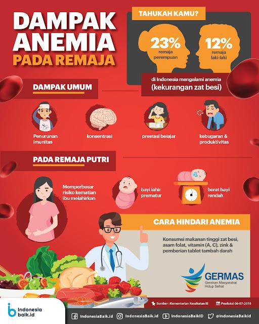 dampak anemia pada remaja