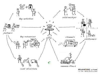 Scotty's Blog: The Business Model: 9 Building Blocks