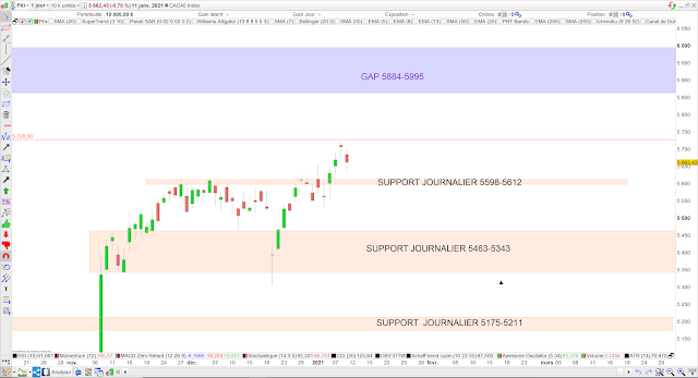 Analyse chartiste cac40 12/01/21