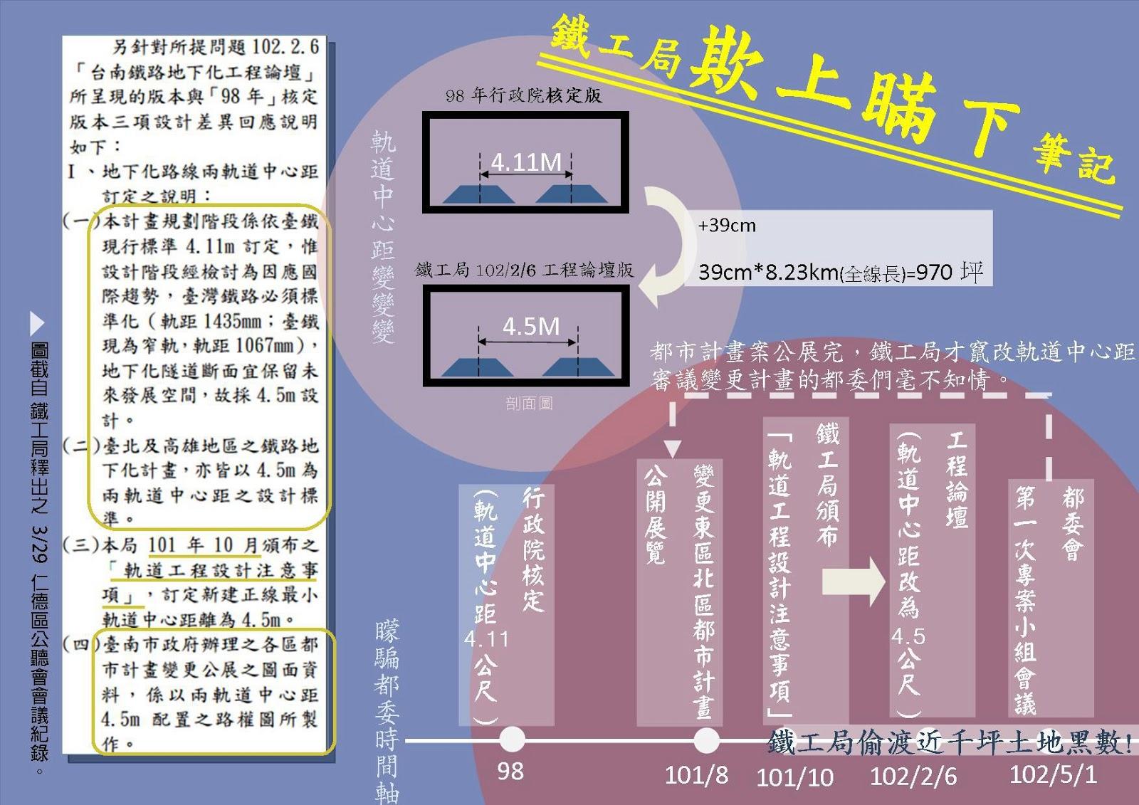 反臺南鐵路東移