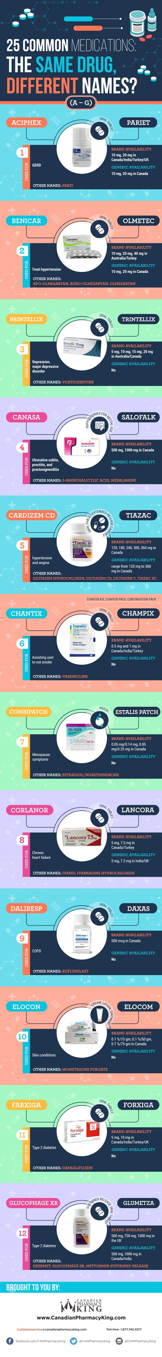 25 Common Medications: The Same Drug, Different Names? #infographic