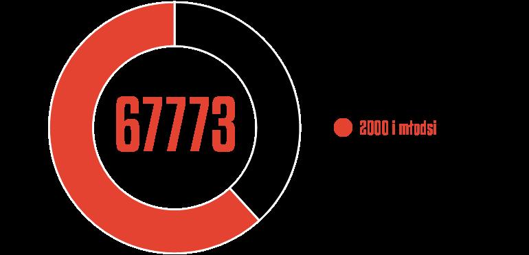 Rozegrany czas przez młodzieżowców wPKO Ekstraklasie 2020/21<br><br>Źródło: Opracowanie własne na podstawie ekstrastats.pl<br><br>graf. Bartosz Urban