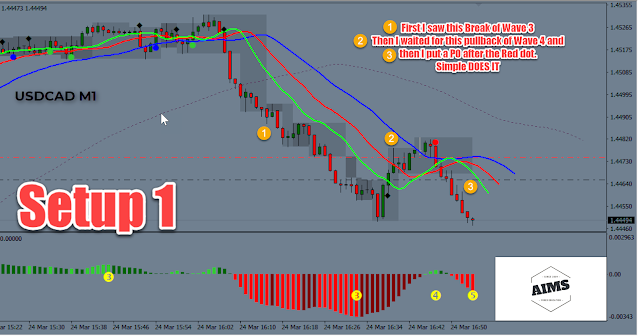 Picture of a perfect setup one trade on the USDCAD M1 chart
