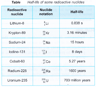half life period of some radioactive elements