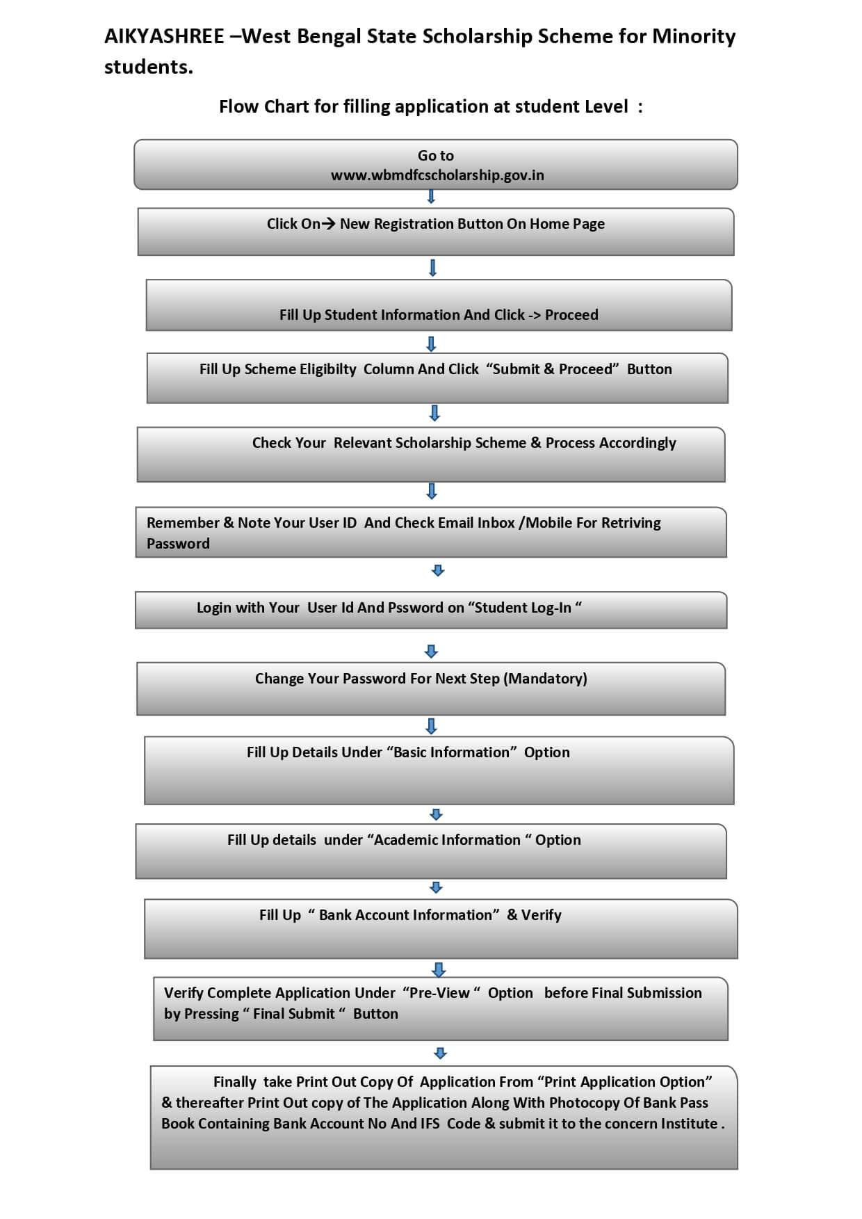 SWAMI VIVEKANANDA MERIT CUM MEANS SCHOLARSHIP SCHEME FOR MINORITIES (SVMCM) WEST BENGAL SCHOLARSHIP