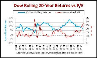 Stock market history: valuation vs next 20-year performance 2020