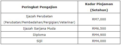 Permohonan Pinjaman Pelajaran Negeri Selangor 2017 Online