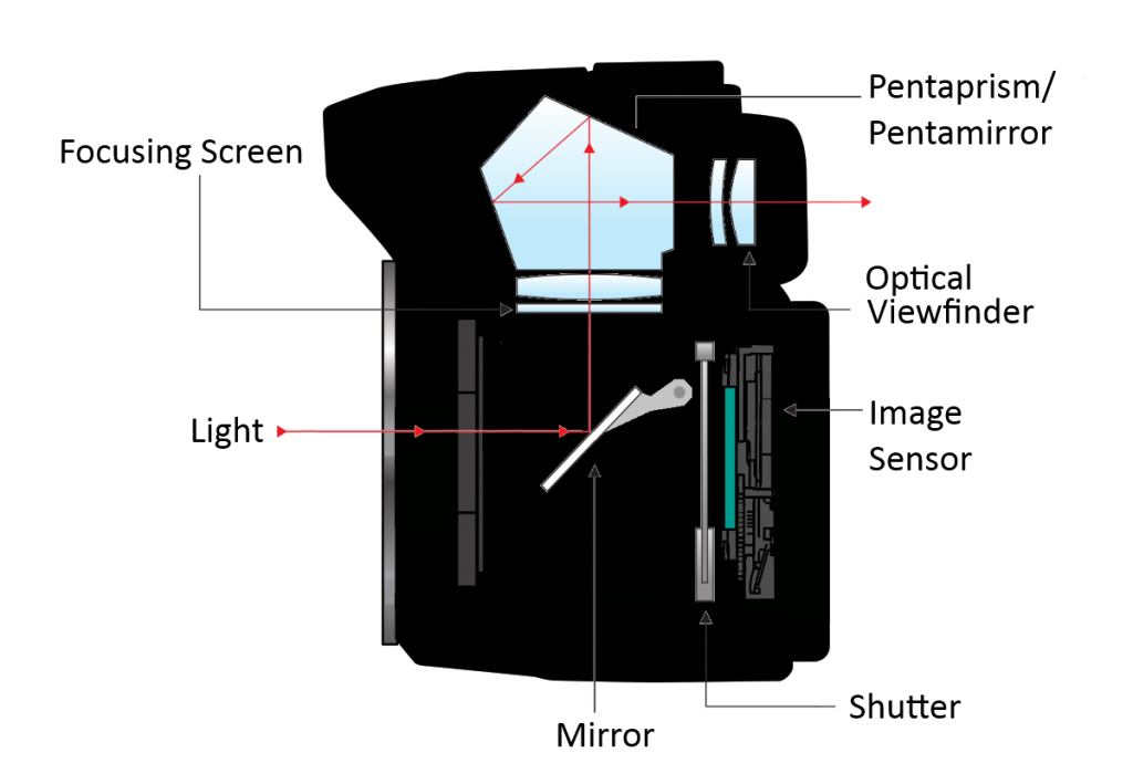 cara kerja jendela bidik optik (optical viewfinder/ovf)