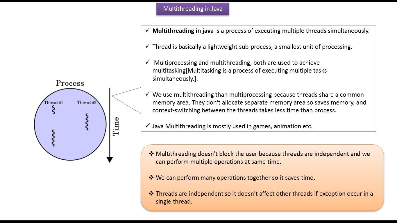 JAVA EE: Java Tutorial : Java Threads (Java multithreading)