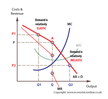 Effect of Oligopoly on Economy