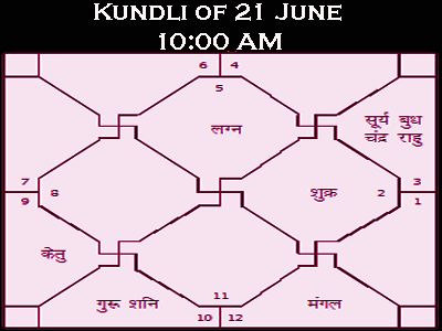 yogas forming on 21 june , surya grahan time
