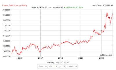 Harga emas dalam 5 tahun terakhir
