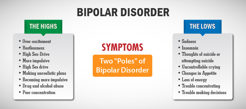 the characteristics of bipolar disorder a type of mental ailment There is a recognized mental illness called delusional disorder in which  delusions are the dominant symptom in a type of bipolar disorder that.