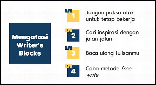 Cara Mengatasi Writer's Blocks