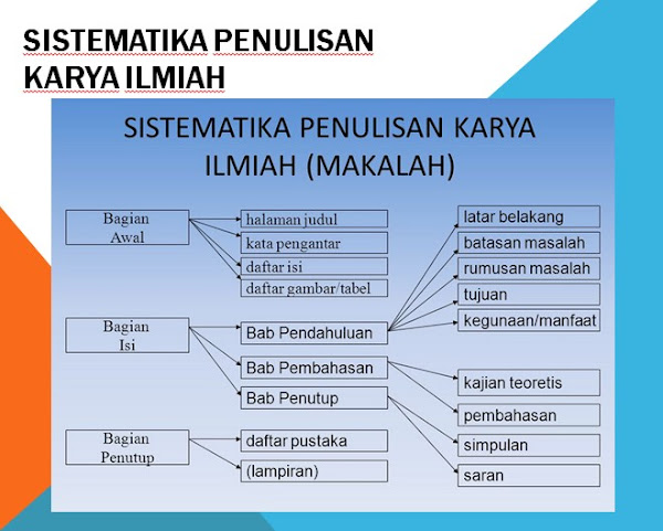 Sistematika karya Tulis Ilmiah