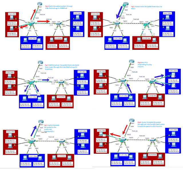 Inter-VLAN or Route On a Stick Configuration using Packet tracer chennaicisco.com 12