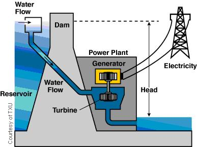 Green Idea Central  Hydroelectric Power  A New Wave In