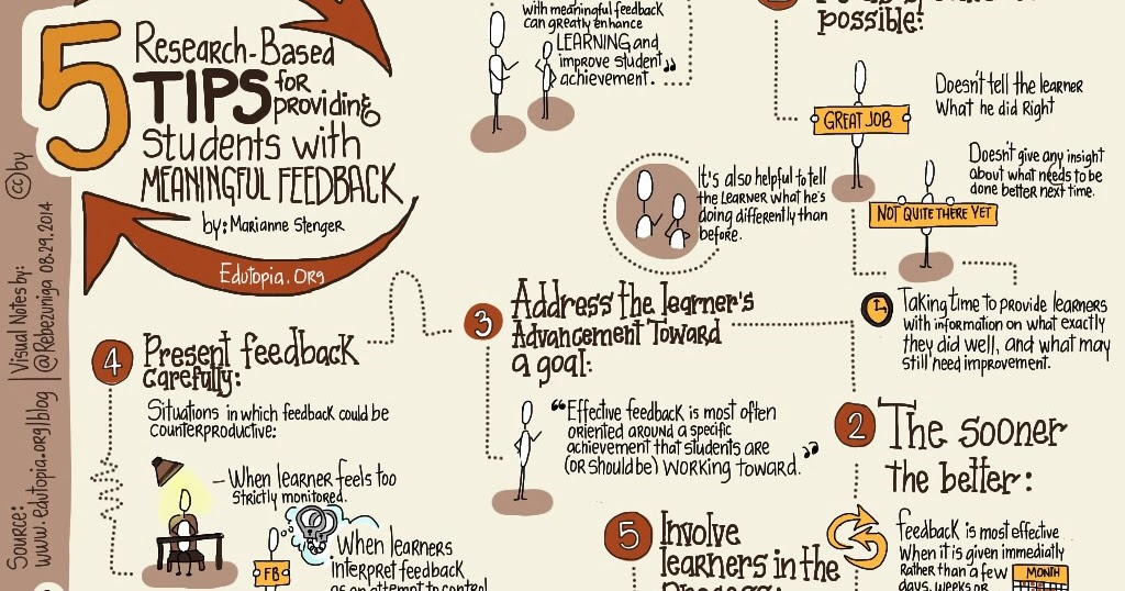 Using Feedback Logs to Empower Learners