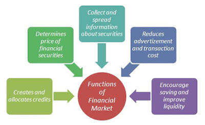 function of financial market