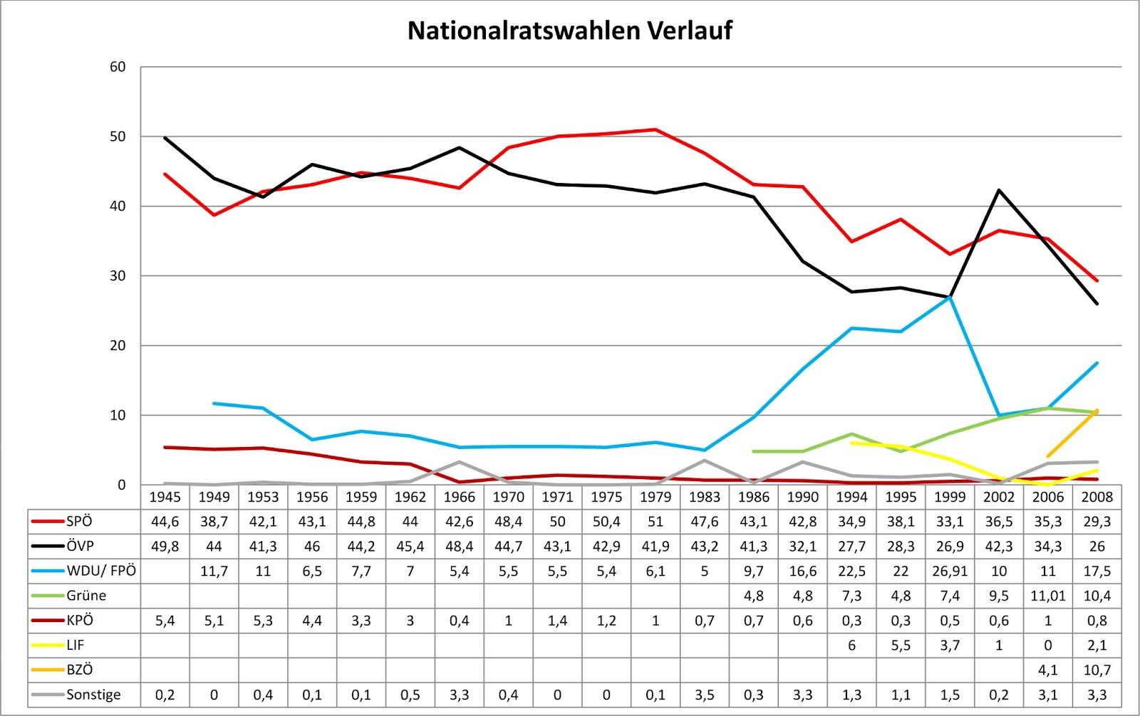 Wahlumfragen Wien