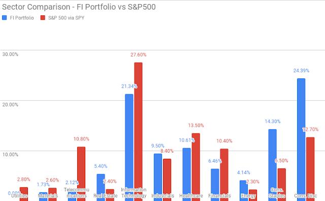 Portfolio   Investing   Sector Comparison