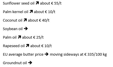 Sunflower seed oil increases about € 55/t. Palm kernel oil increases about € 10/t. Coconut oil increases about € 40/t. Soybean oil stays the same. Palm oil increases about € 25/t. Rapeseed oil increases about € 10/t. EU average butter price is moving sideways at € 335/100 kg. Groundnut oil stays the same.