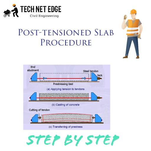 Post-tensioned Slab Procedure