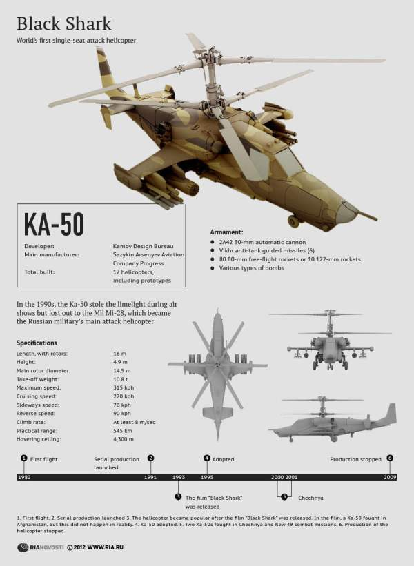 Karakteristik dan Spesifikasi Helikopter Ka-50 Black Shark hokum