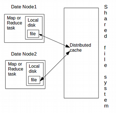Distributed cache in hadoop: most comprehensive guide dataflair.